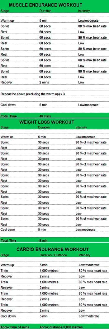 Rowing machine Workout chart plan for Muscles, Weight Loss and Cardio