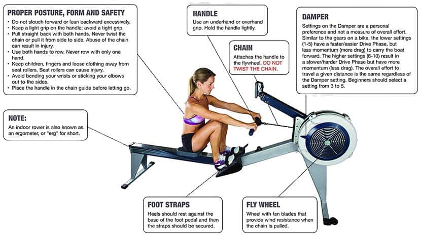 Rowing machine parts labelled diagram - blog
