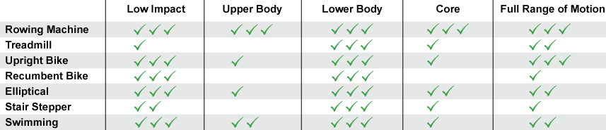 Chart - Rowing exercise muscle impacts in comparison to other equipment
